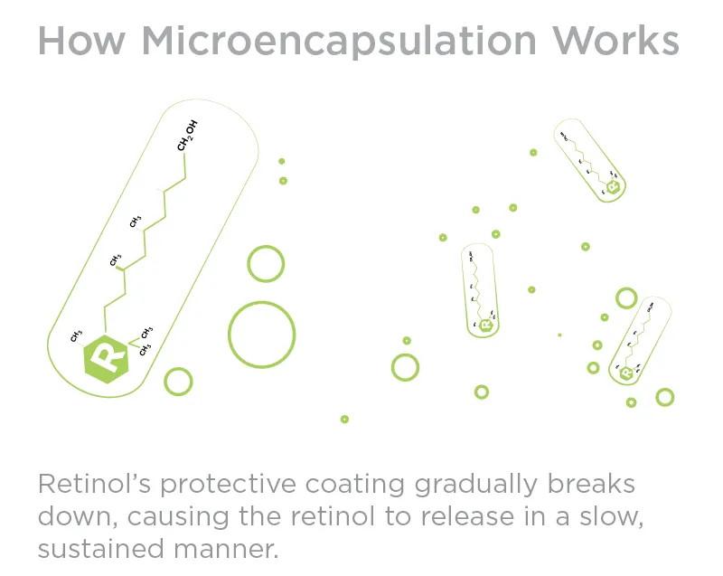 Retinol Microcapsulation