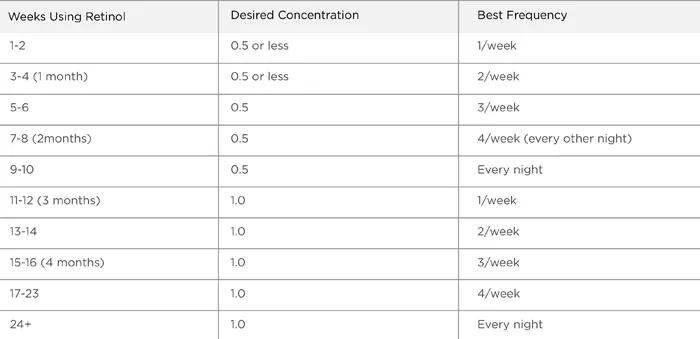 Retinol Use Chart